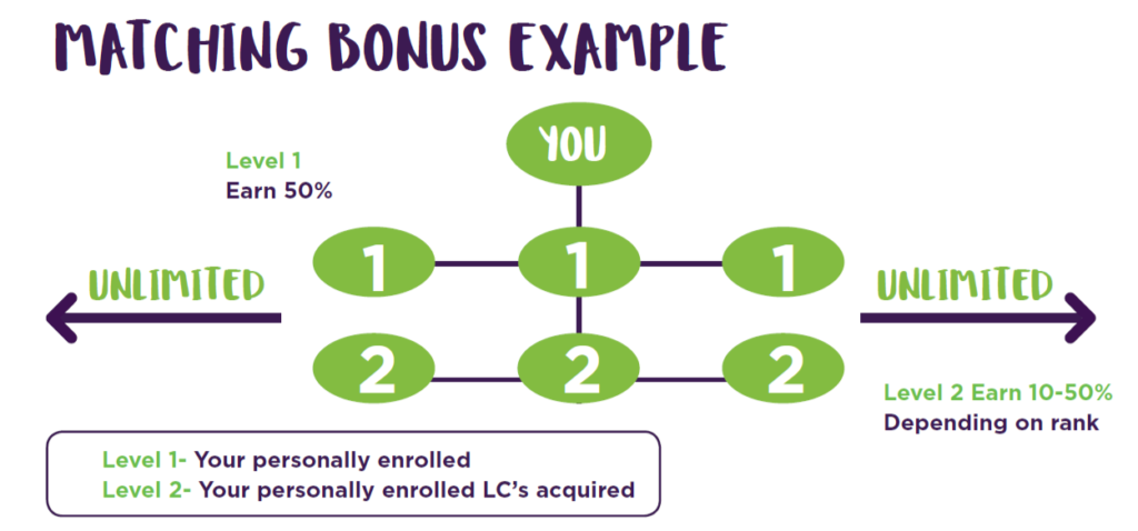 How does TLC pay work?